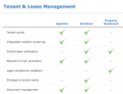 Residential Property Management Software Comparison